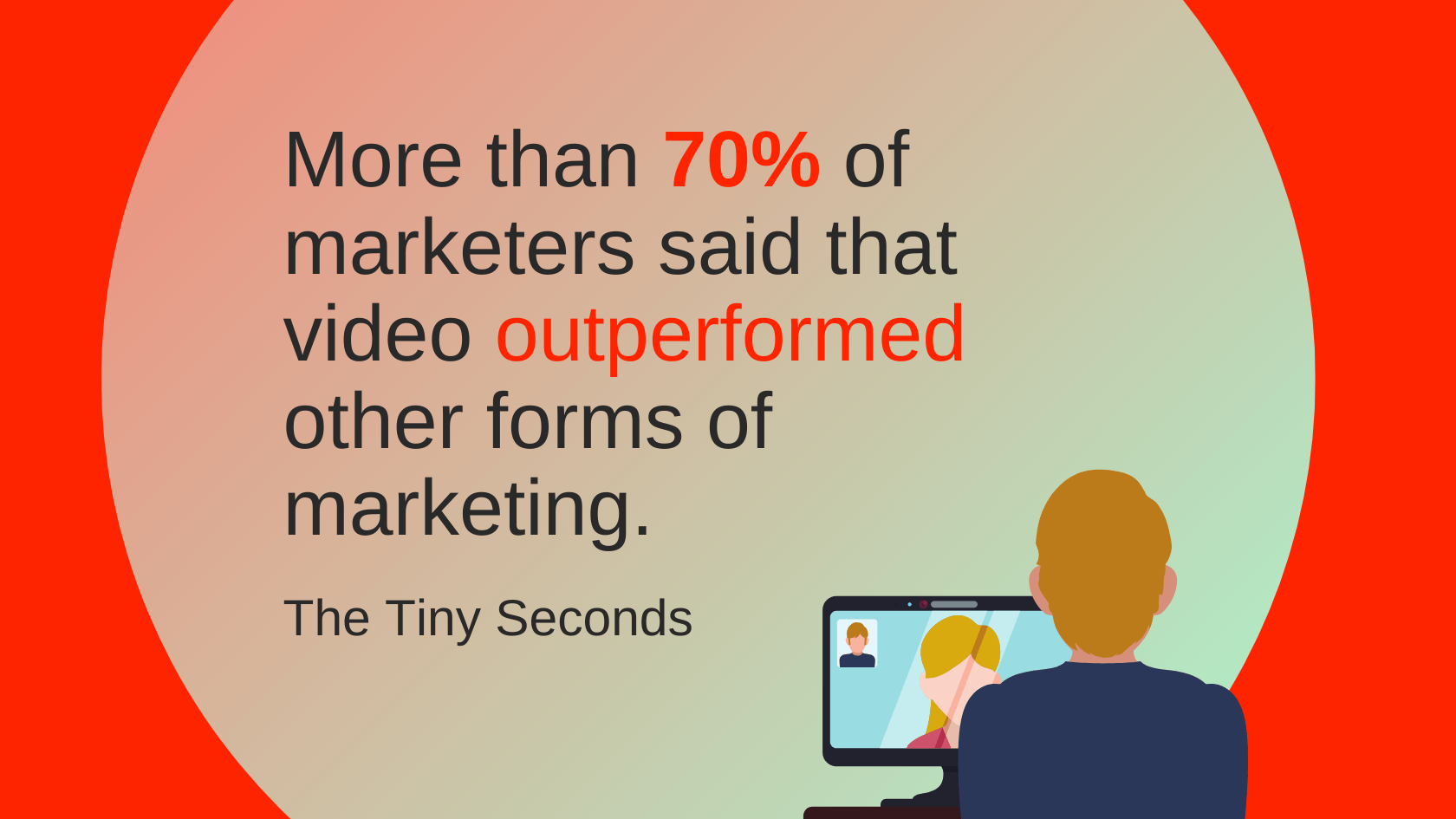 landing page copy - more than seventy per cent of marketers said that video outperformed other forms of marketing
